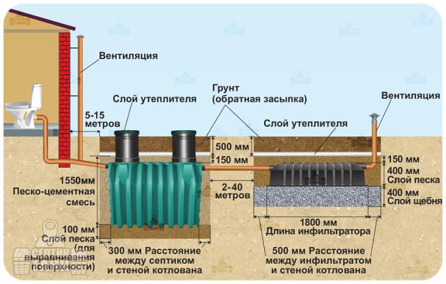 Септик Танк-3 с инфильтратором