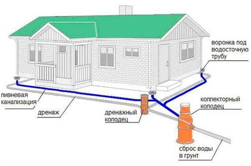 Дренажная система для загородного дома и дачи