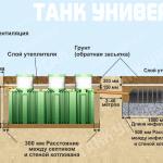 Установка септика танк под ключ