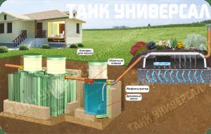 Схема установки с высоким УГВ