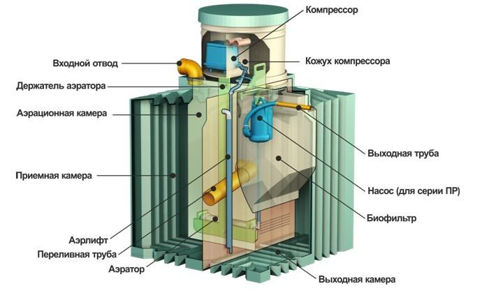 биотанк 4 вертикальный в разрезе цена