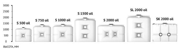 Емкости для воды и топлива Серия S