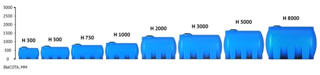 Емкости для воды и топлива Серия Н