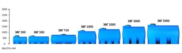 Емкости для воды и топлива