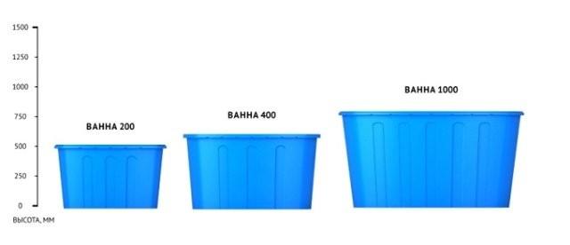 Ванны пластиковые