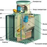 септик био танк 1 цена