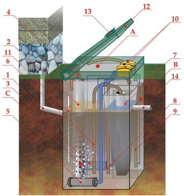 Монтаж септика топас