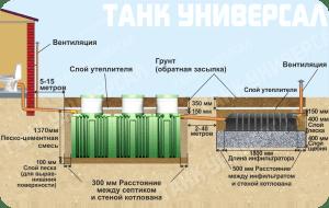 Установка септика танк под ключ в Мытищинском районе