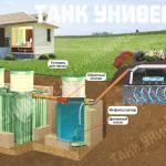 Установка септика танк Мытищинском районе