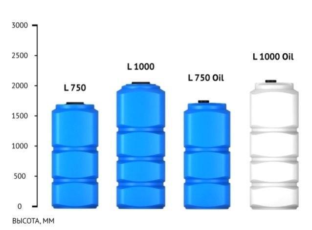Емкости для воды и топлива Серия L