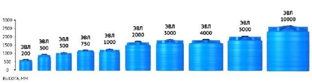 Емкости для воды и топлива Серия ЭВЛ-Т