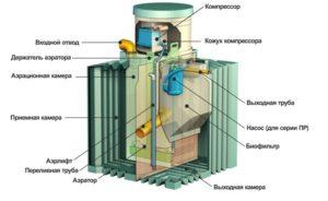 септик био танк
