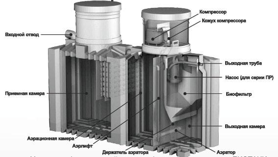 септик био танк 8 цена